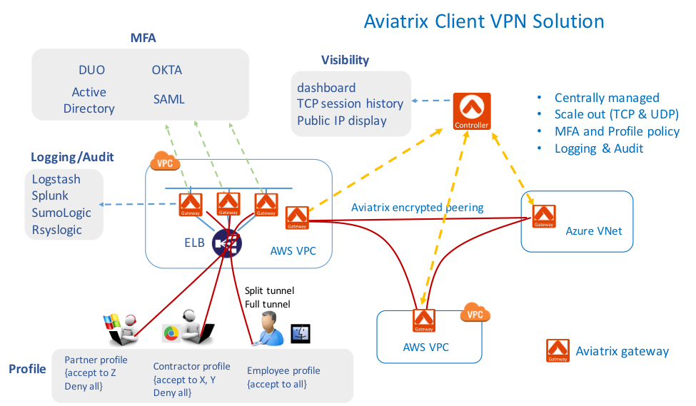 Moving past OpenVPN® Access Server - Aviatrix Blog