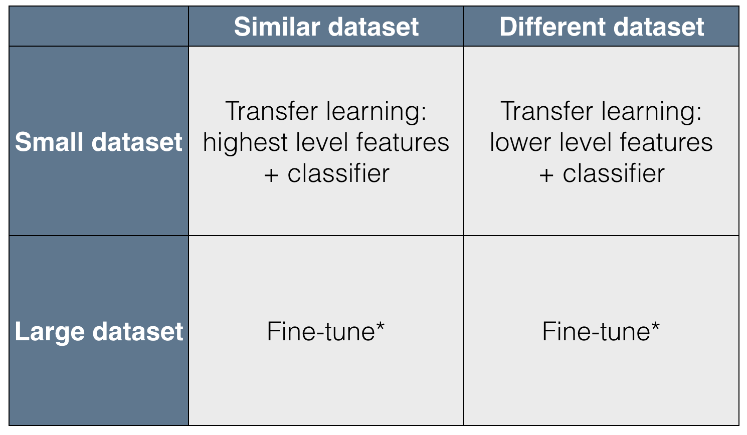 How to use transfer learning and fine-tuning in Keras and Tensorflow