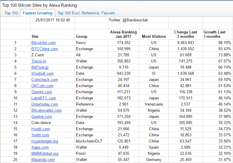 A Survey of The Top 100 Bitcoin Sites by Alexa Rankings (Internet ...