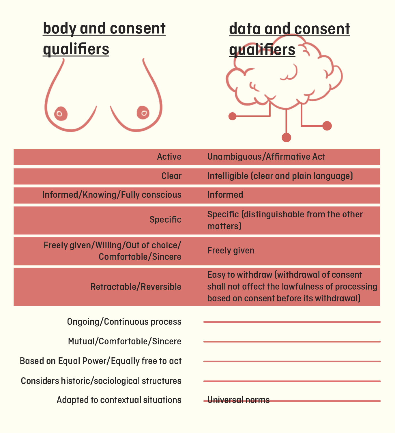 matrix of qualifiers of consent!