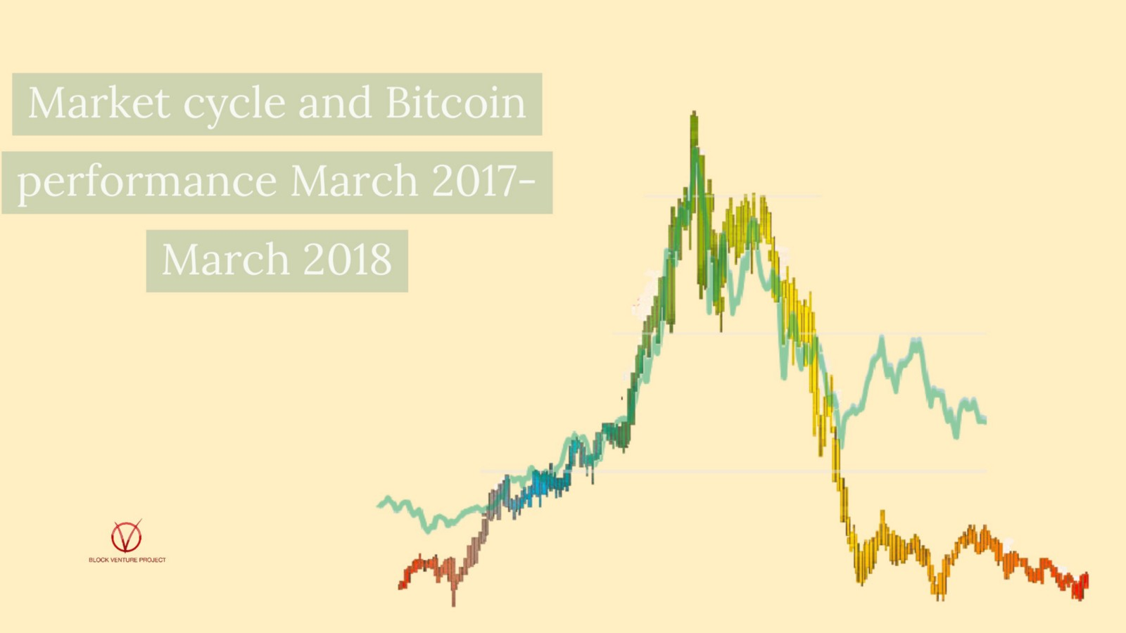 Although not an exact match, bitcoin has hit the same peaks and troughs  that all markets go through. In fact, if we take the other coins out of the  top 5 by ...