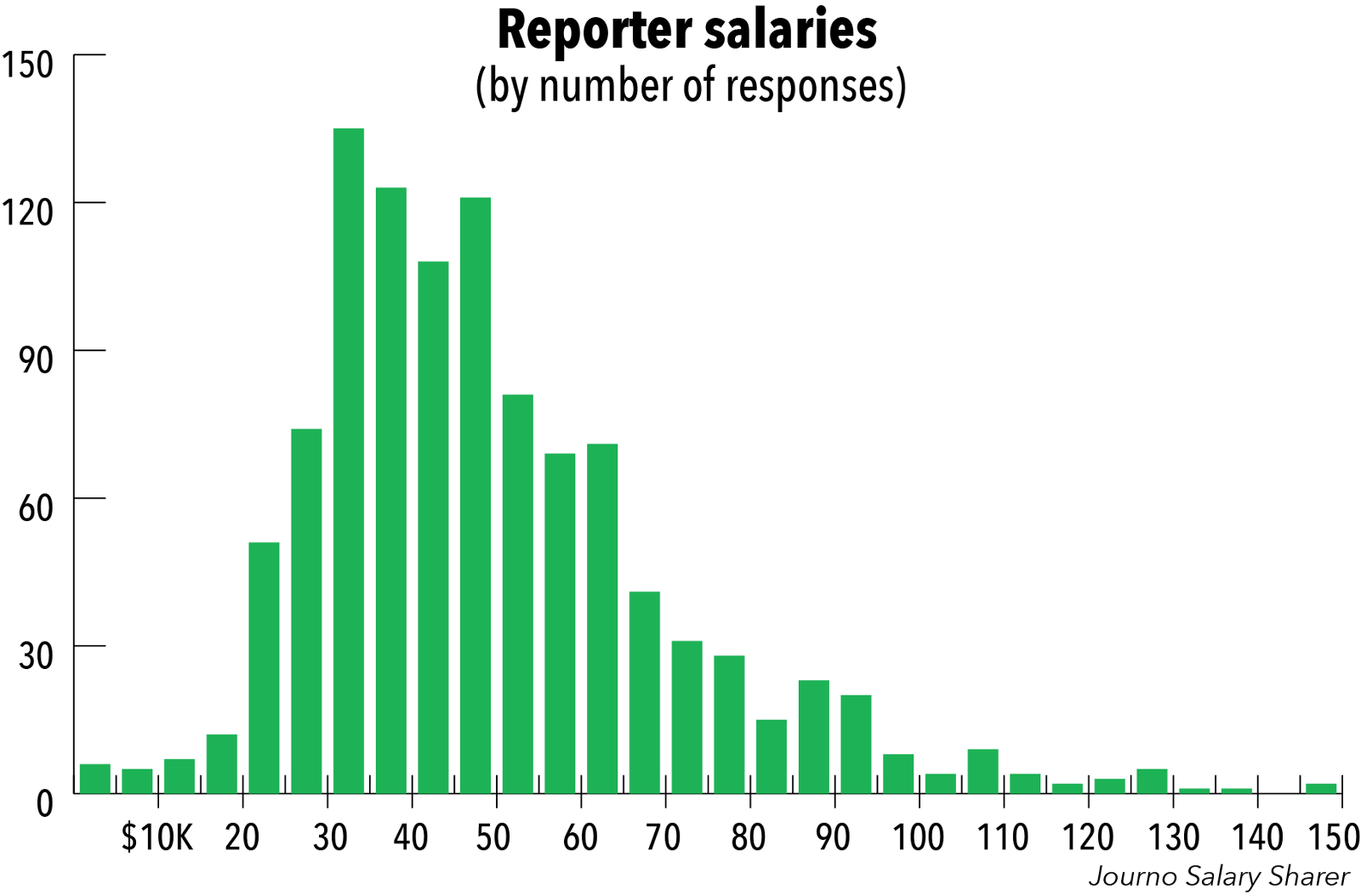 How much do people get with the highest salary in Russia 25