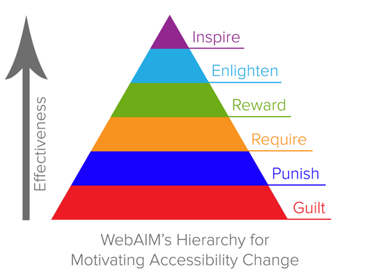 WebAIM's Hierarchy for motivating accessibility change. In order of effectiveness from strongest to weakest they are inspire, enlighten reward, require, punish, guilt