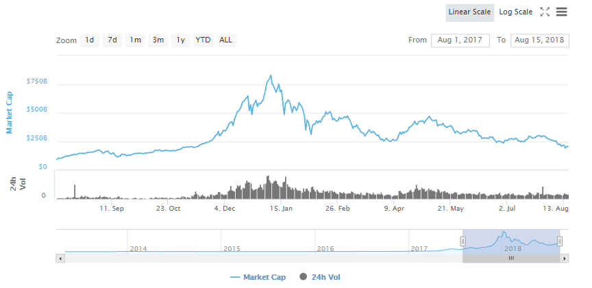 why is the cryptocurrency market crashing another long term perspective