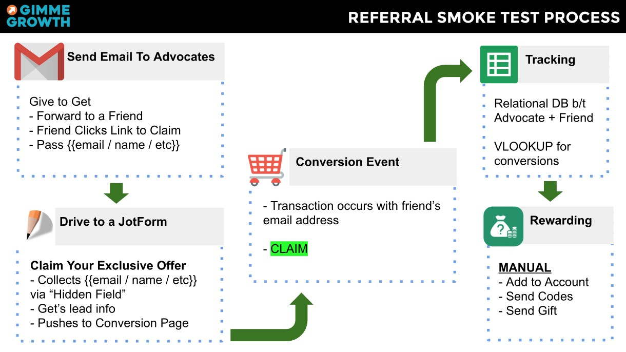 How To Hack Together A Referral Program In Less Than 1 Hour