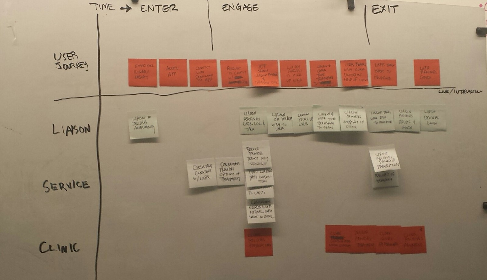 Aid abroad service design process blog design for service medium service blueprint draft malvernweather Gallery