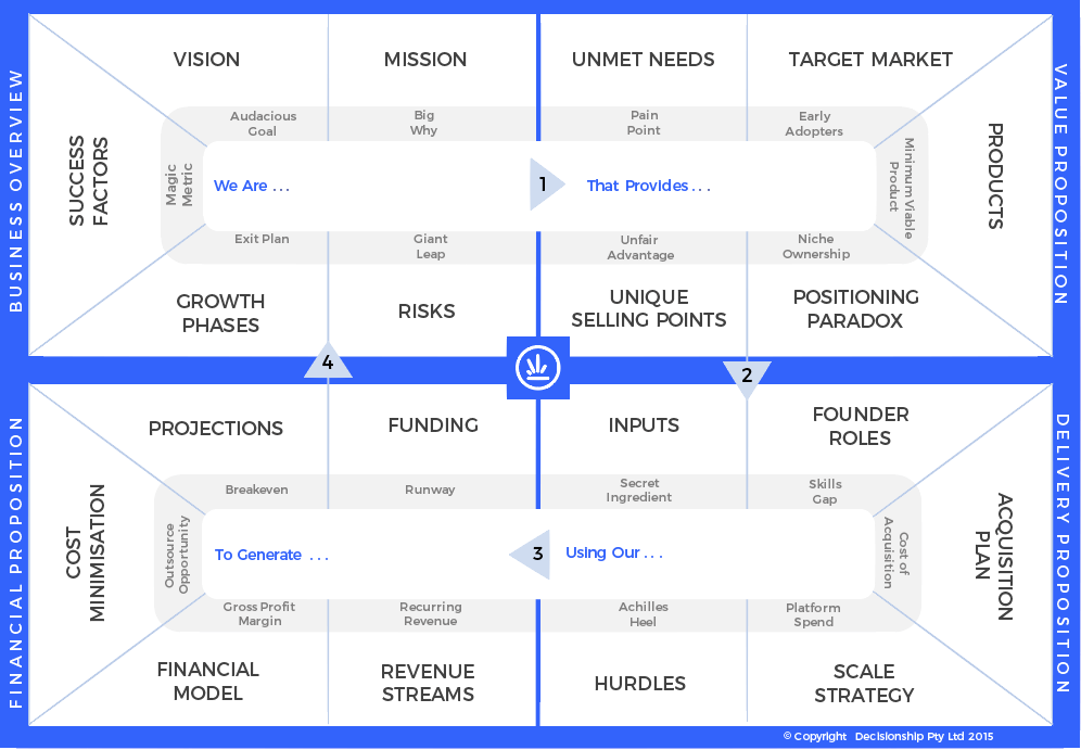 A blueprint to investors the startup journey by hugh bickerstaff the business model blueprint malvernweather Image collections