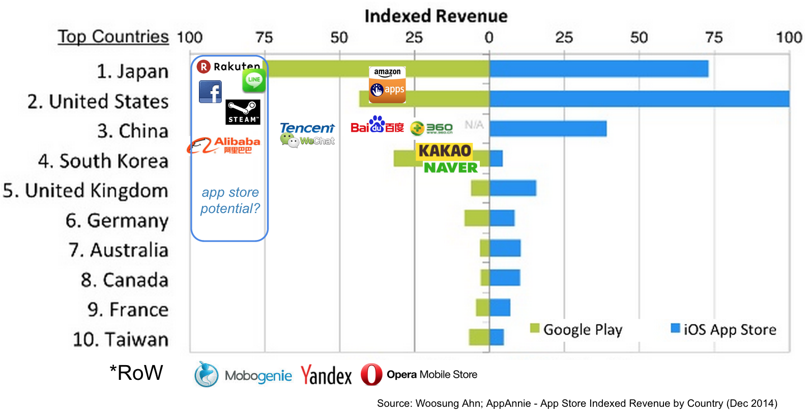Why Google Play Will Fragment into Hundreds of App Stores