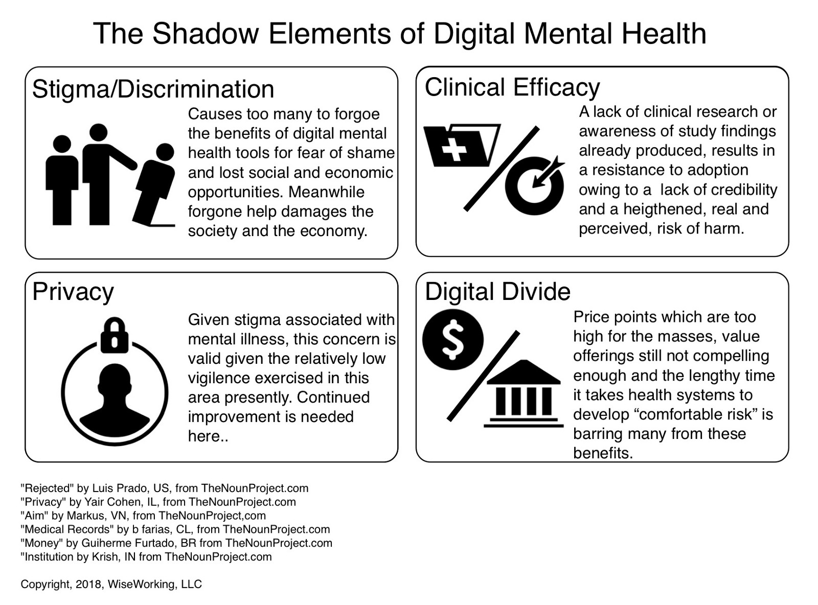 4 Shadow Elements Limiting Digital Mental Health S Rate Of Adoption