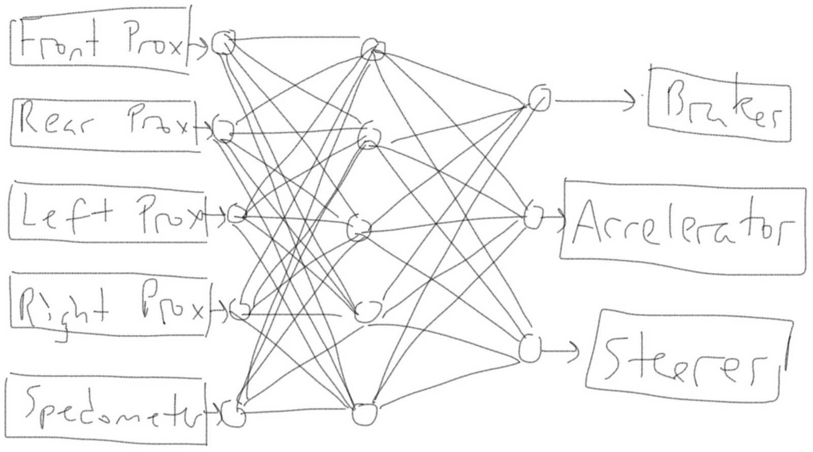 Introduction To Neural Nets Without The Brain Metaphor Signal Stat 700 Wiring Diagram In This Case You Add More Wires Arranged Layers Intermediate Nodes Aggregate Electrical Signals And Combine Them Before Passing