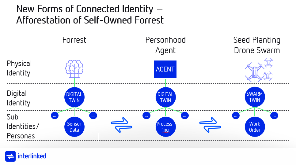 future of identity in the cyber physical world carsten stöcker