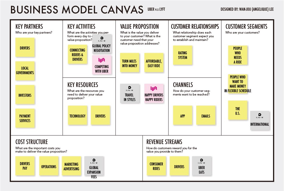 Business Model Canvas Uber Innovation Tactics - oukas info