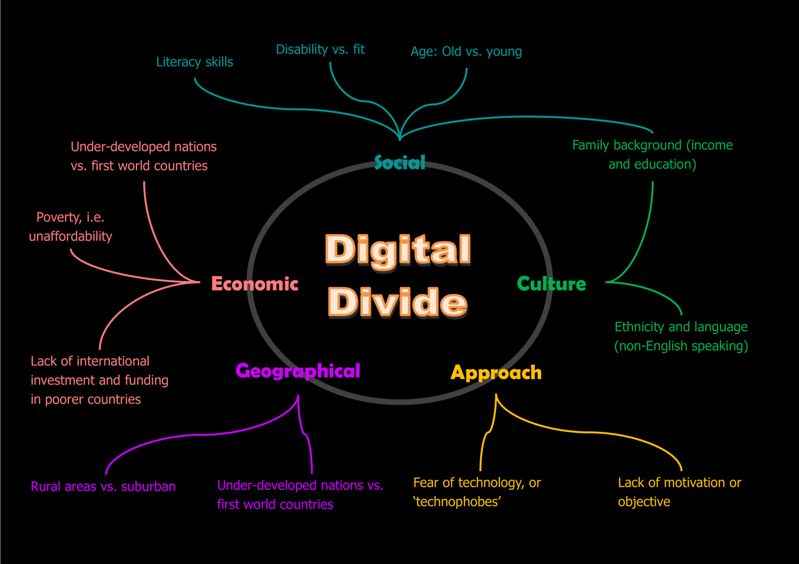 Image result for Digital divide in the new technological age