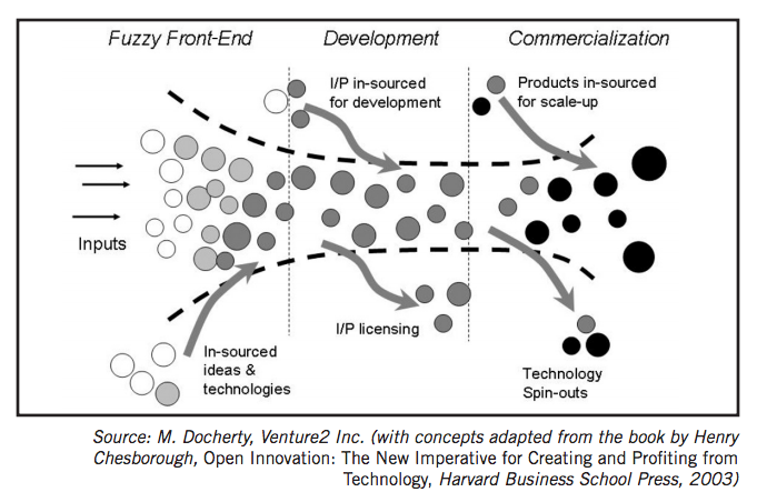 Open Innovation Part 14 What Is Open Innovation