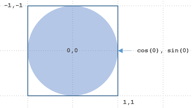 A Simple Pie Chart In Svg Hacker Noon