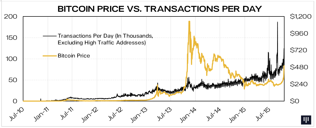 Inflection point bitcoin price surge blockchain letter november excluding highly active addresses transactions have now caught up with and are growing faster than price indicating increasing real use of the network thecheapjerseys Image collections