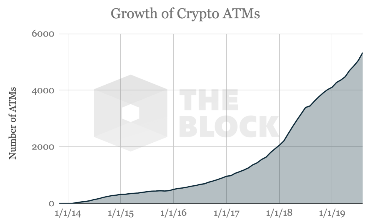An analysis of the crypto ATM market - The Block