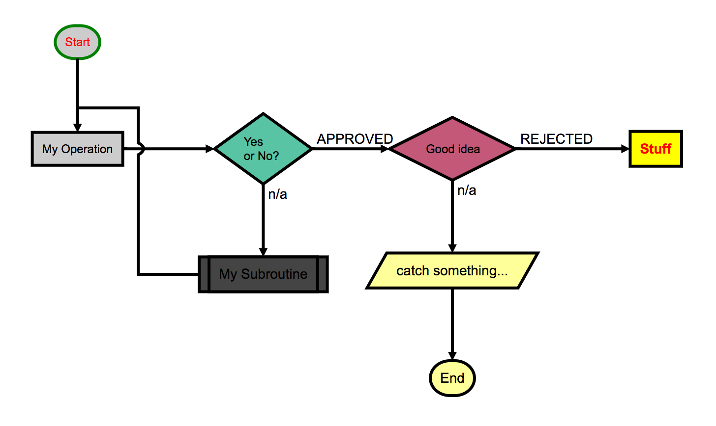 Flowcharts are an incredibly powerful way to model user experience and  product flow. Developers should keep a process like this handy in order to  dispel ...
