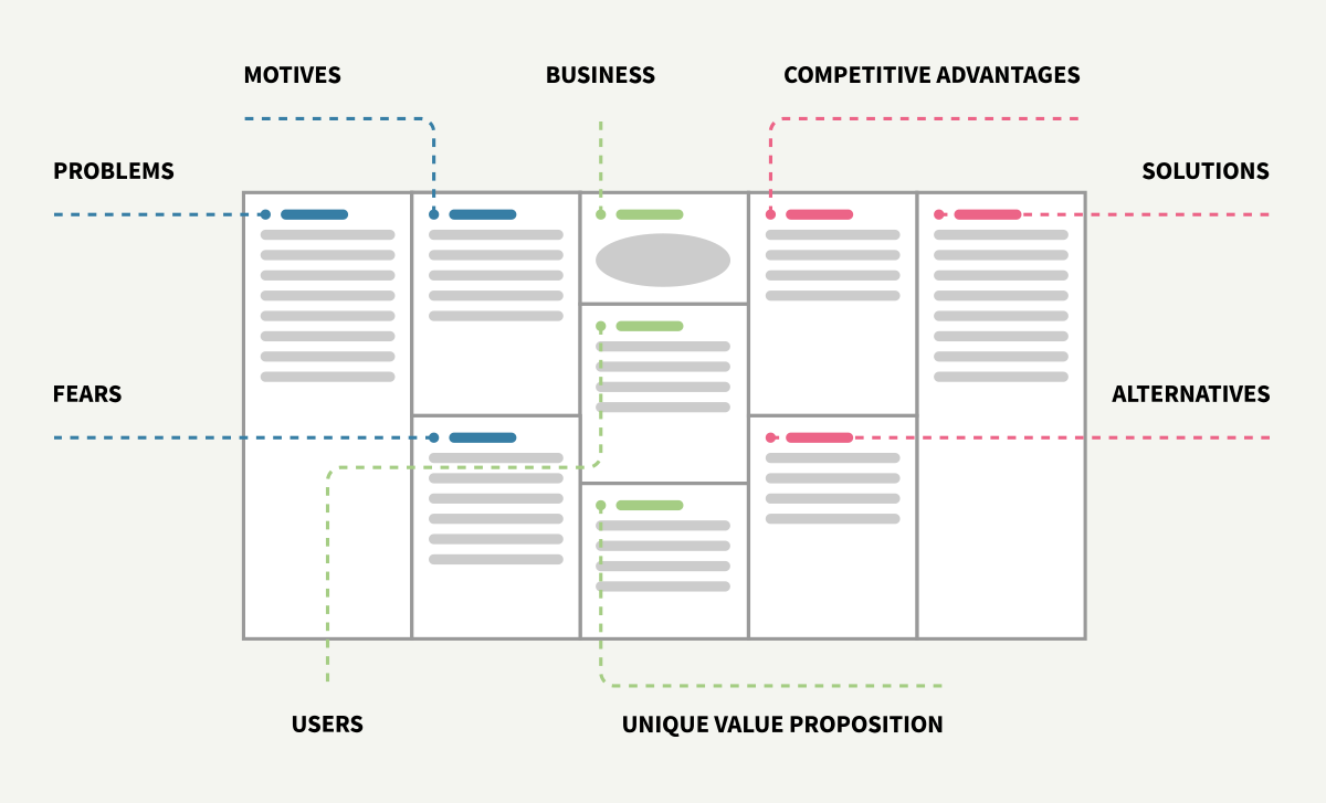 User Centered Design Canvas Deconstructed