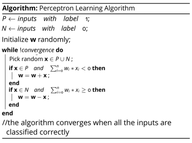 Implementing The Perceptron Algorithm From Scratch In Python