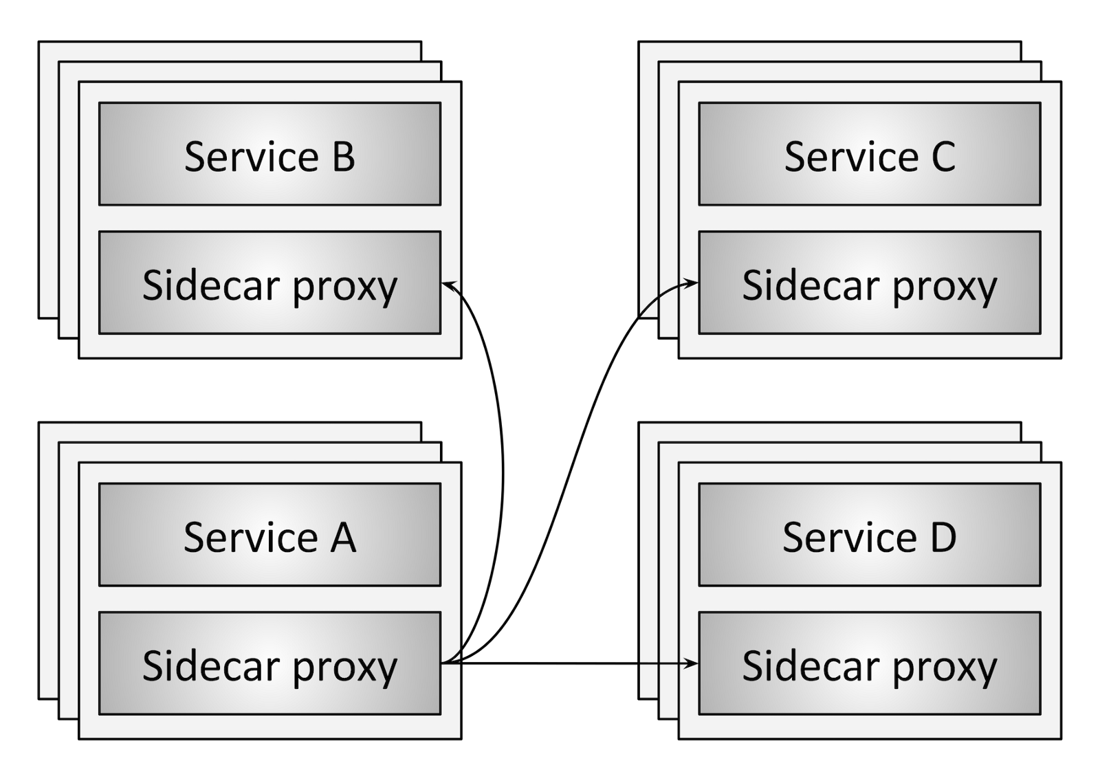 Flowchart connecting 4 services to each other through the Envoy proxy