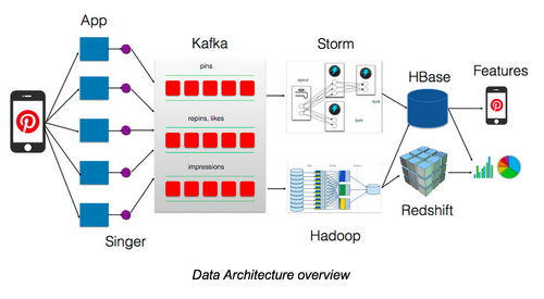 Architecture Of Giants Data Stacks At Facebook Netflix Airbnb