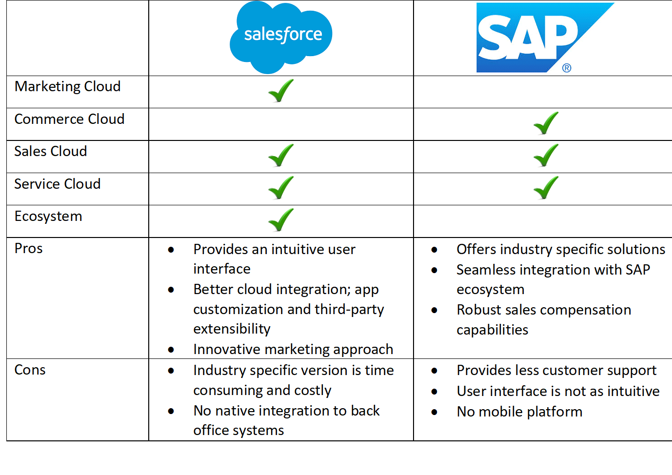 Comparison Of Sap C 4 Hana And Salesforce Sameer Afsar