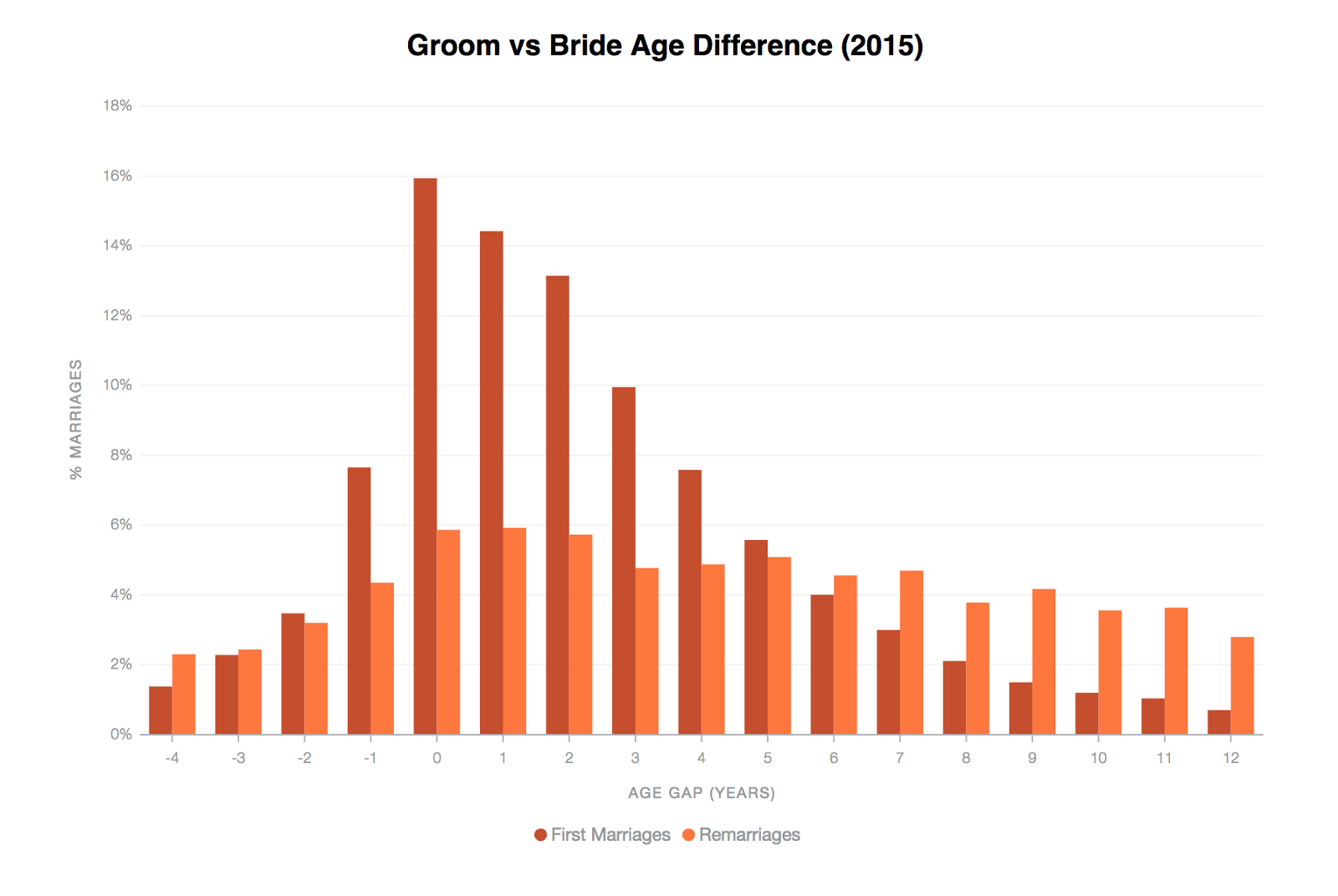 Age gap marriage statistics