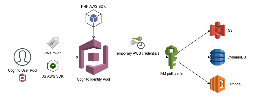 AWS COGNITO OAUTH2 - Google Sign-In for iOS - ITNEXT