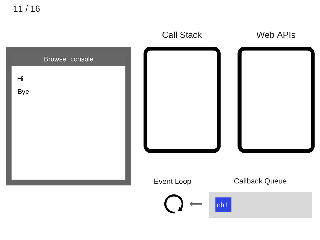 how javascript works event loop and the rise of async programming rh blog sessionstack com