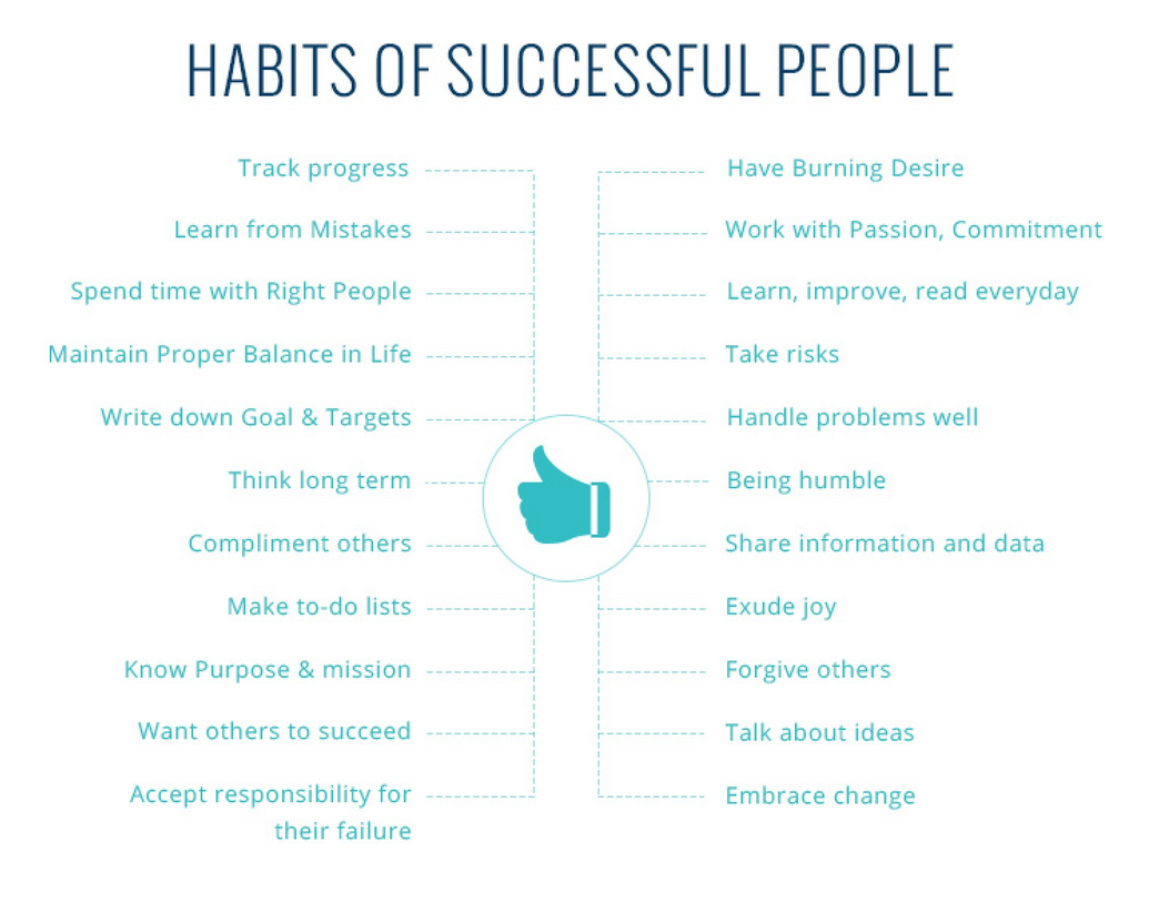 7 habits of highly successful people Here's a list of the top 10 habits of highly successful people follow best 10 everyday habits that make successful people so outstanding.