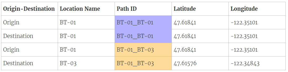 Creating US Immigration Path Map in Tableau with R – Towards Data ...