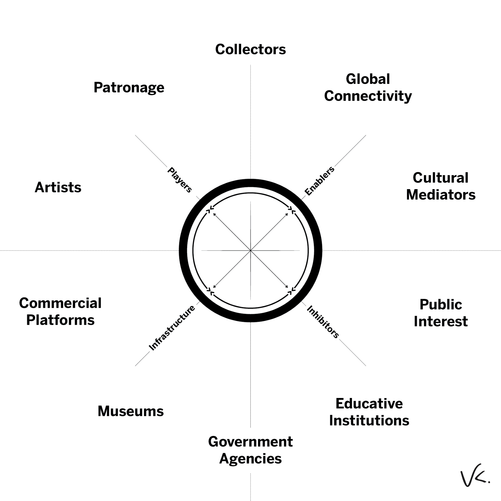 Understanding The Art World Ecosystem  Vishal Kumar  Medium - Private museums in us