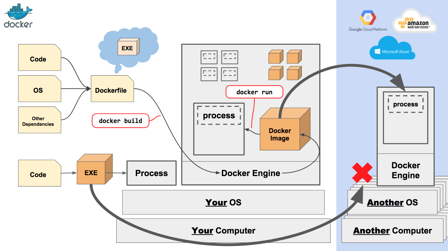 docker tutorial for beginners pdf