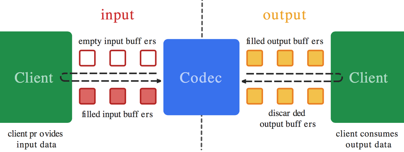 file source (async.) output codec