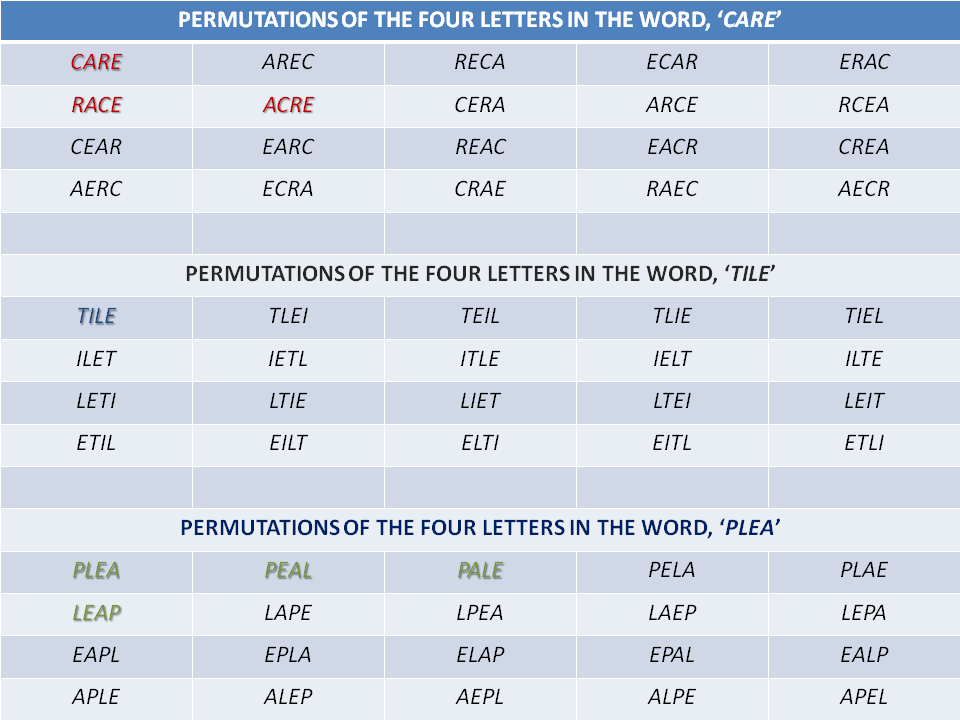 In The Grid Below I Have Permutated Three Different Four Letter Words If No Letter Is Repeated Turns Out There Exist Exactly 20 Possible Permutations Of