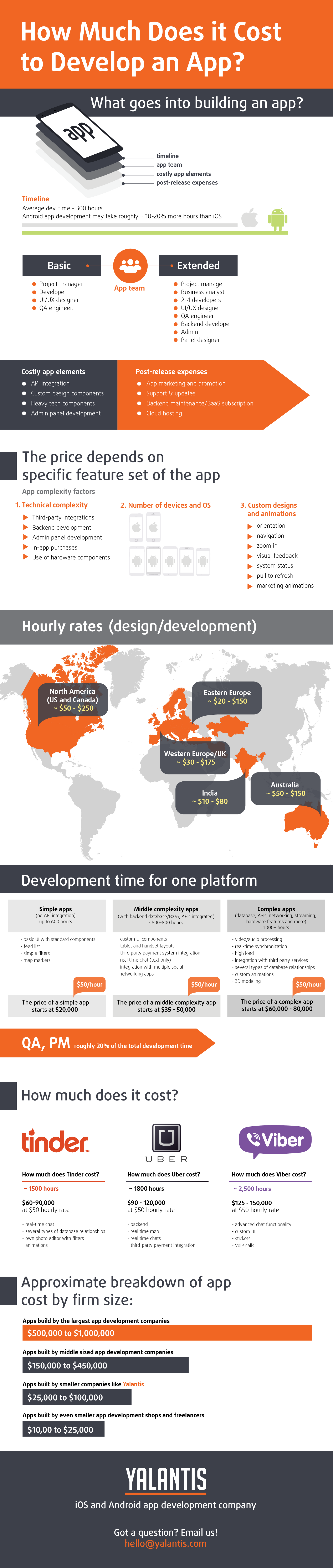 How Much Does It Cost to Make an App? - Yalantis Product ...