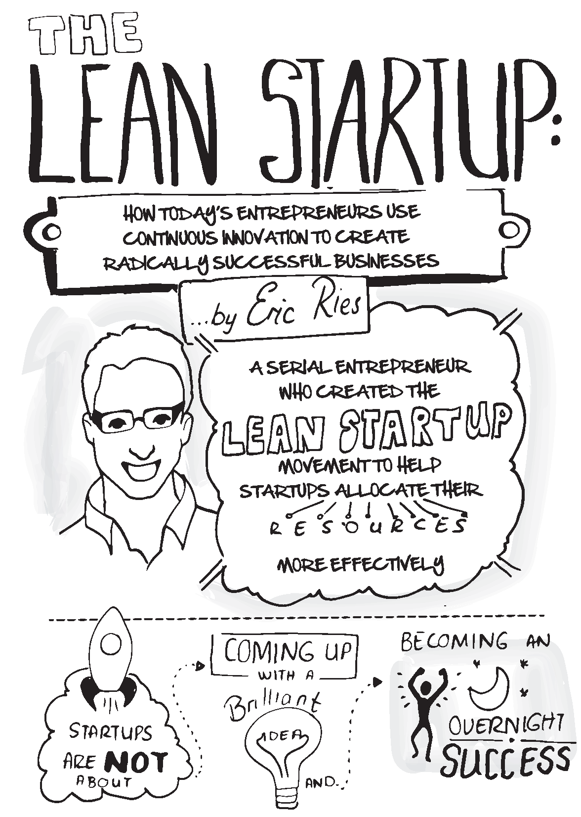 The Lean Startup: how today's entrepreneurs use continuous innovation to create  radically successful businesses… by Eric Ries, a serial entrepreneur who ...