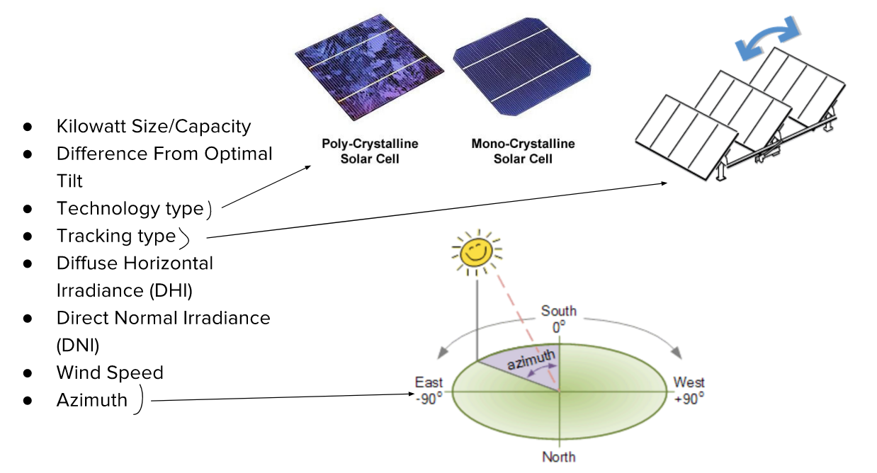 Predicting Solar Energy Production With Machine Learning