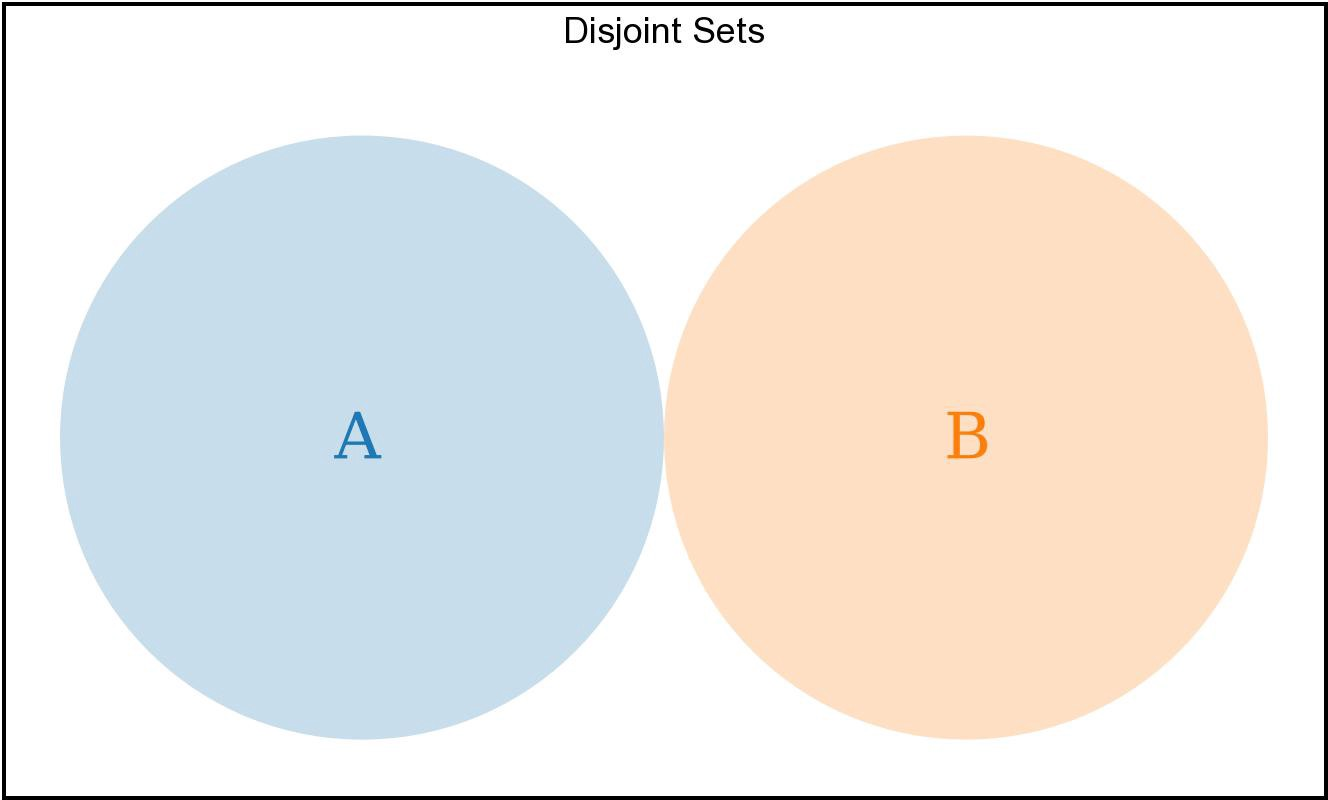 A Definitive Guide To Conditional Logic In Javascript Venn Diagram Problems The Two Sets Can Share No Elements These Are Disjoint