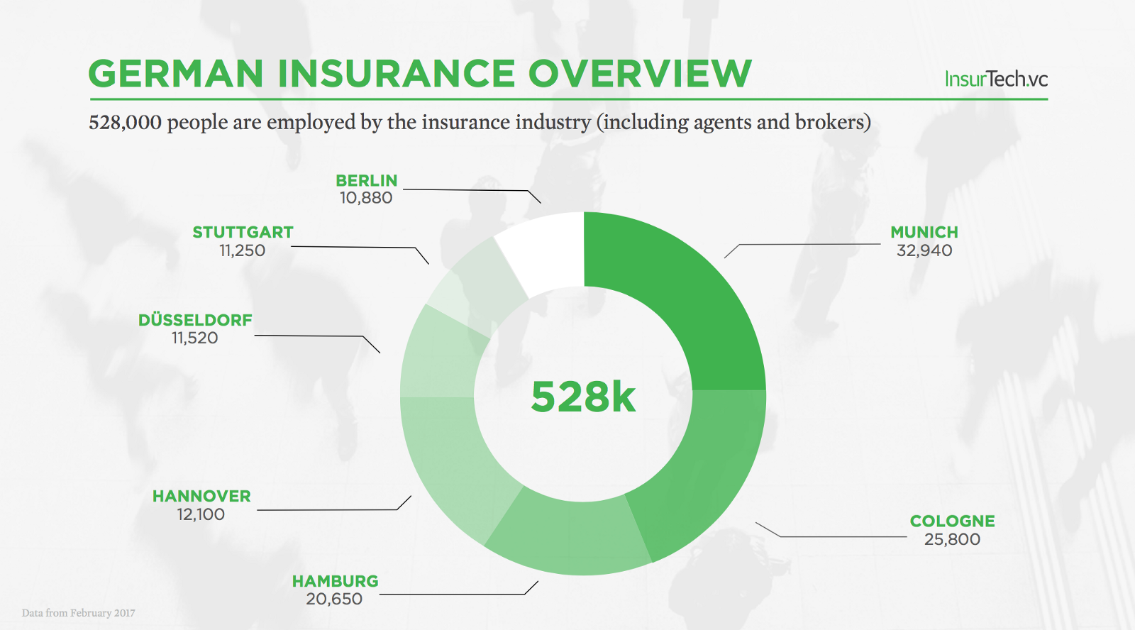 New Overview: The State of Insurance in Germany ...