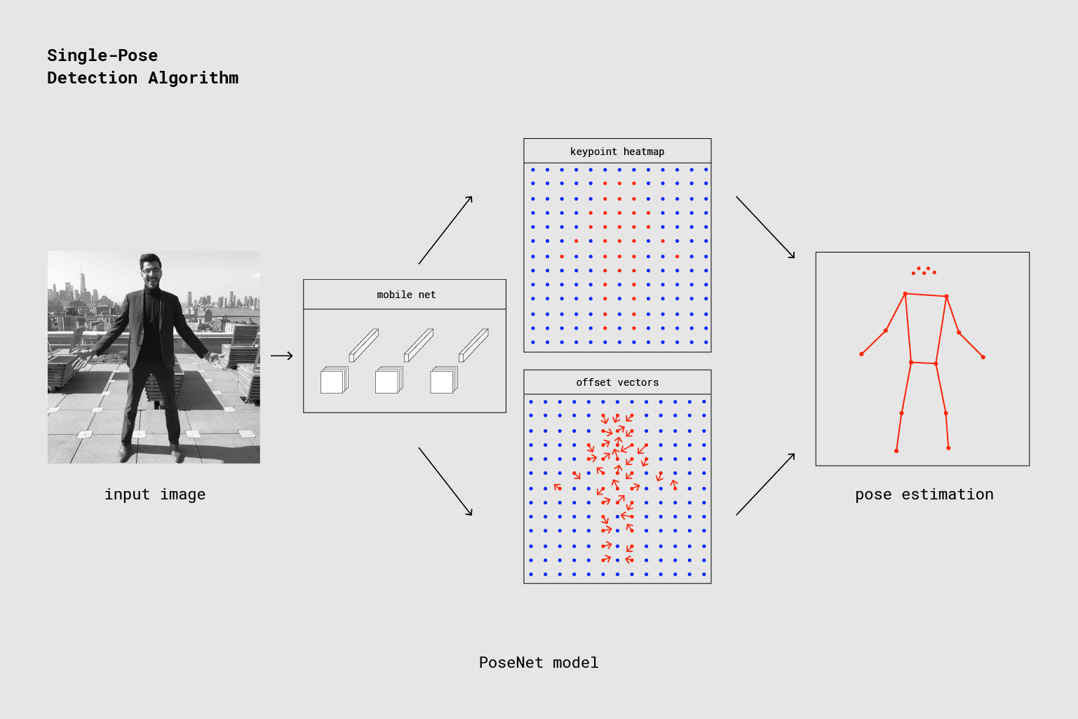 Realtime Human Pose Estimation in the Browser with TensorFlowjs