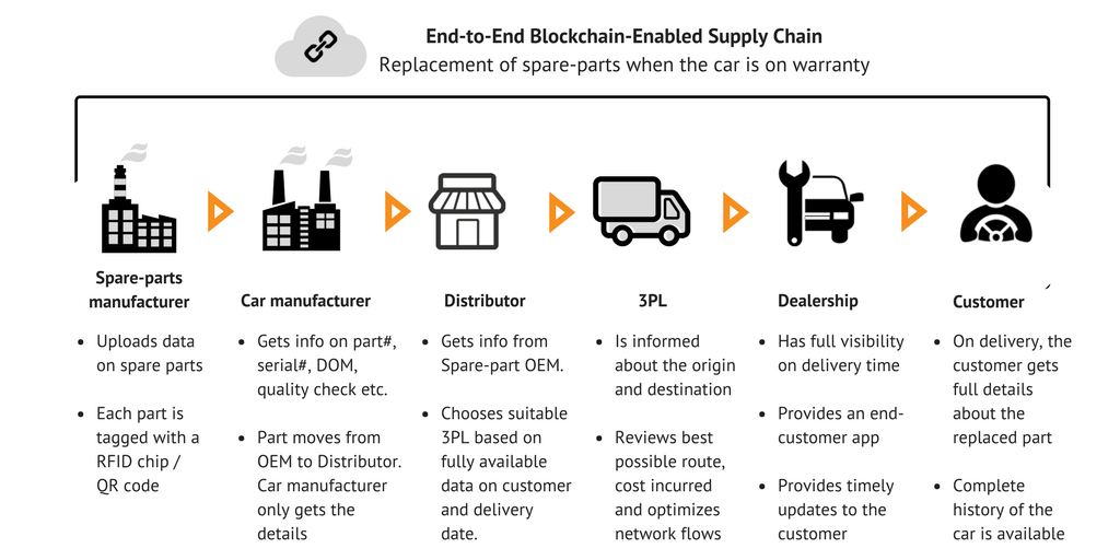 blockchain supply chain use cases pdf