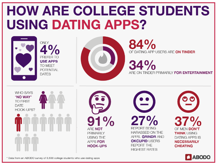 Dating someone not in college