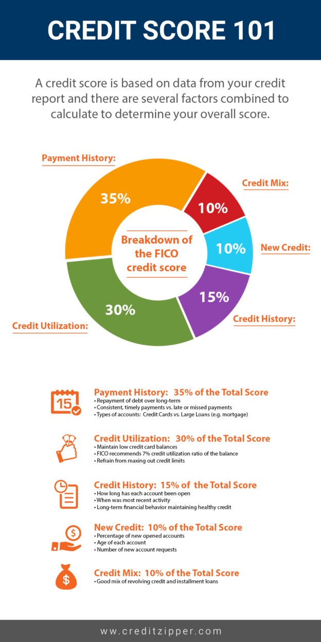 ways to improve your credit score infographic