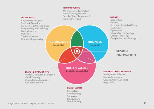 The intersection of design thinking strategic consulting for Design innovation consultancy