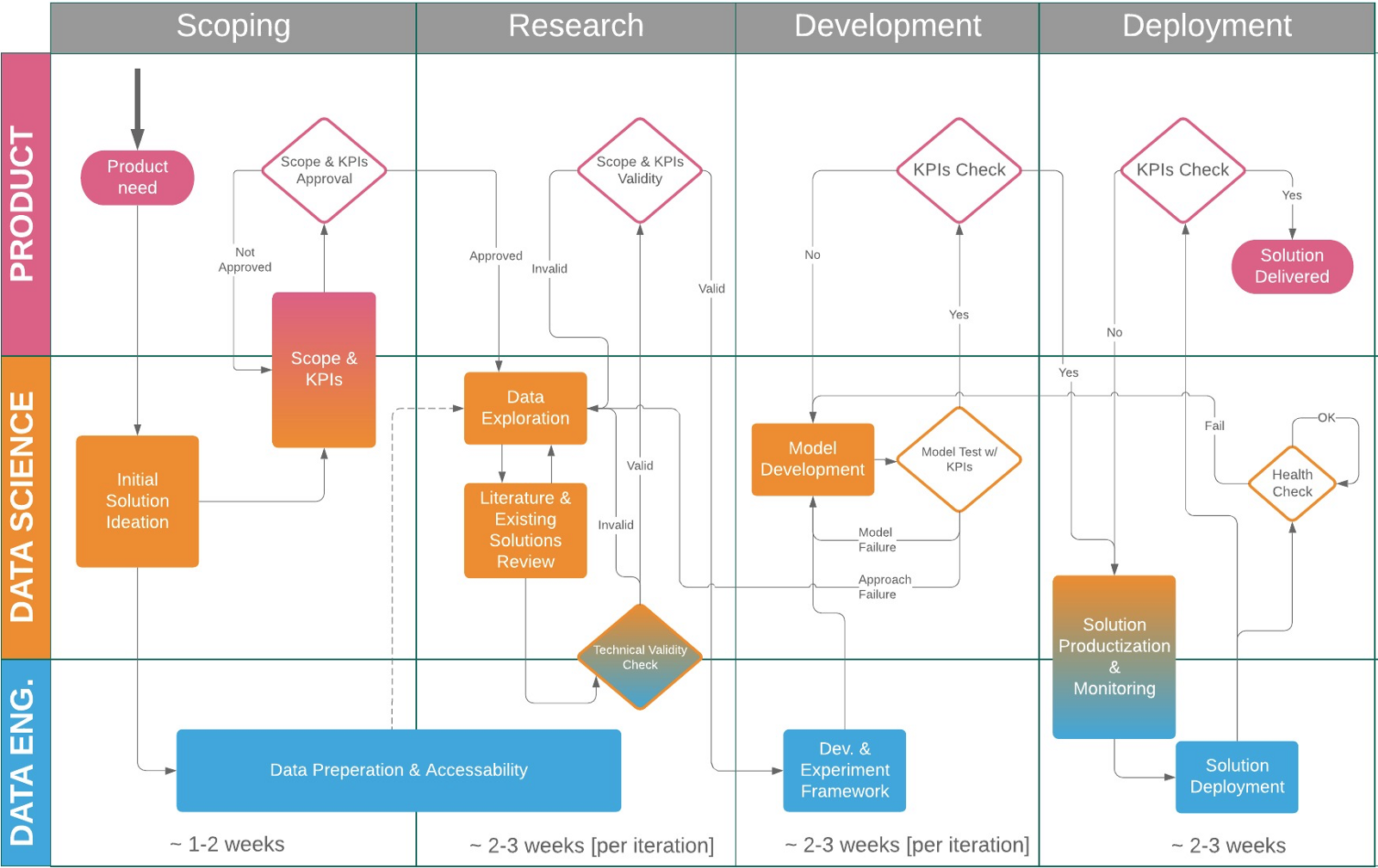 Data Science Project Flow For Startups Towards Data Science