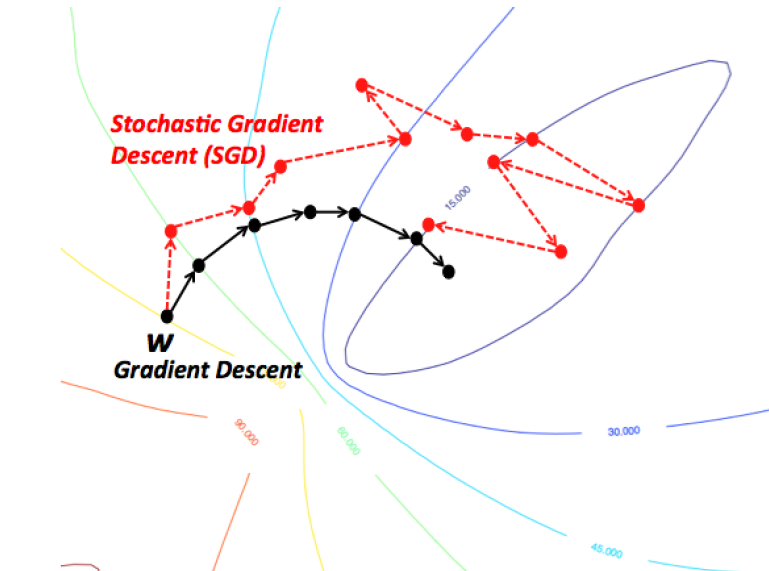 how to find best learning rate gradient descent