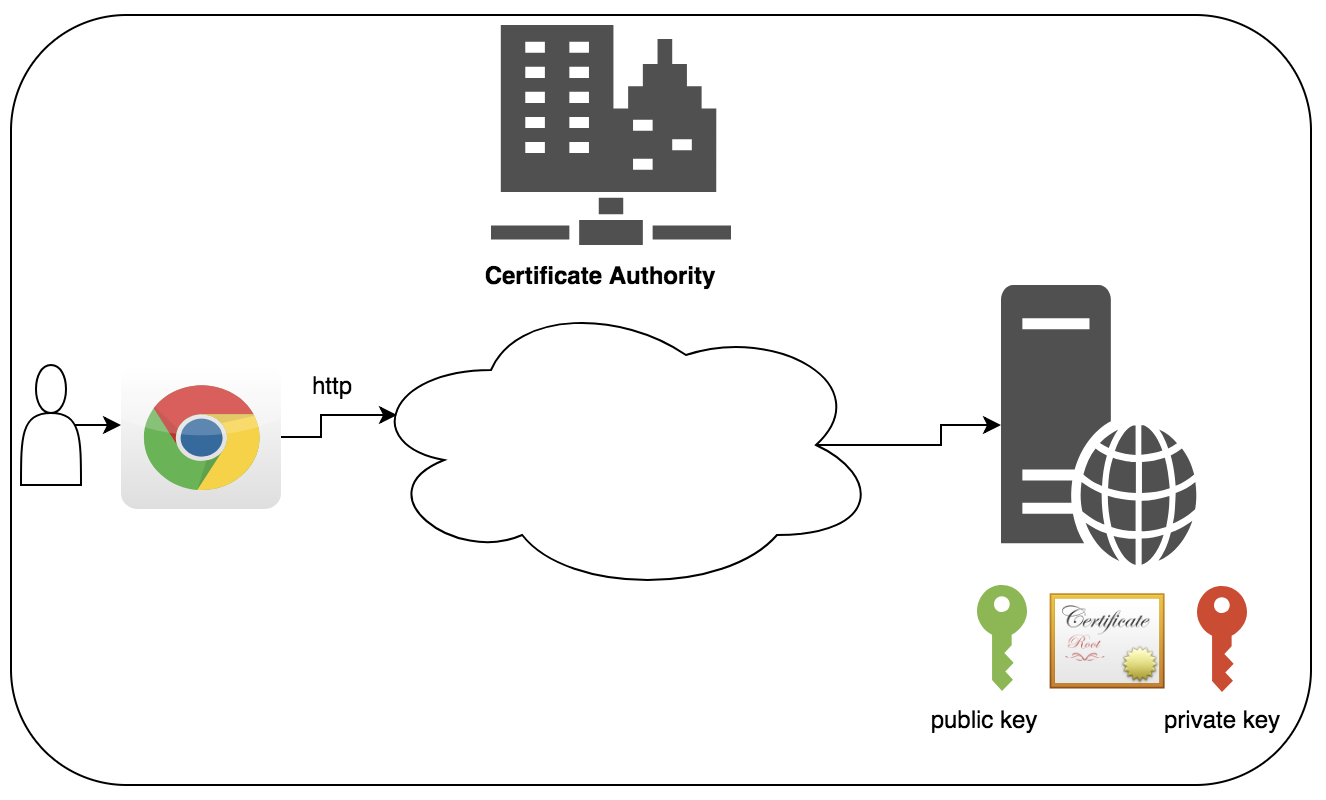 Create A Https Spring Boot Application Why Ssl Is Required And How