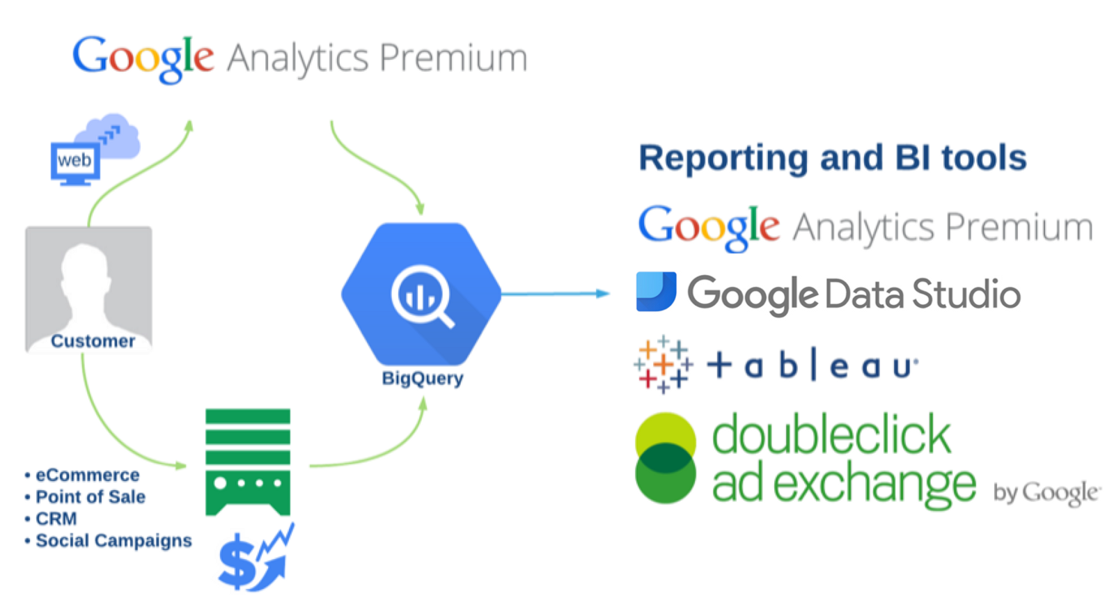 how to connect tableau to google bigquery